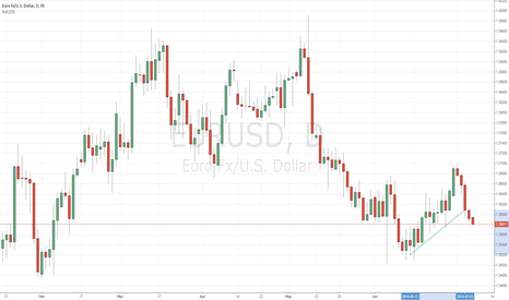 EURUSD: EURUSD 7 July test
