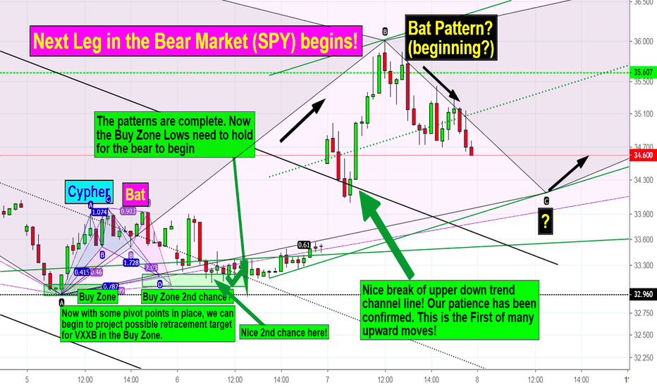 VXXB: VXXB - Nice When a Plan Comes together!