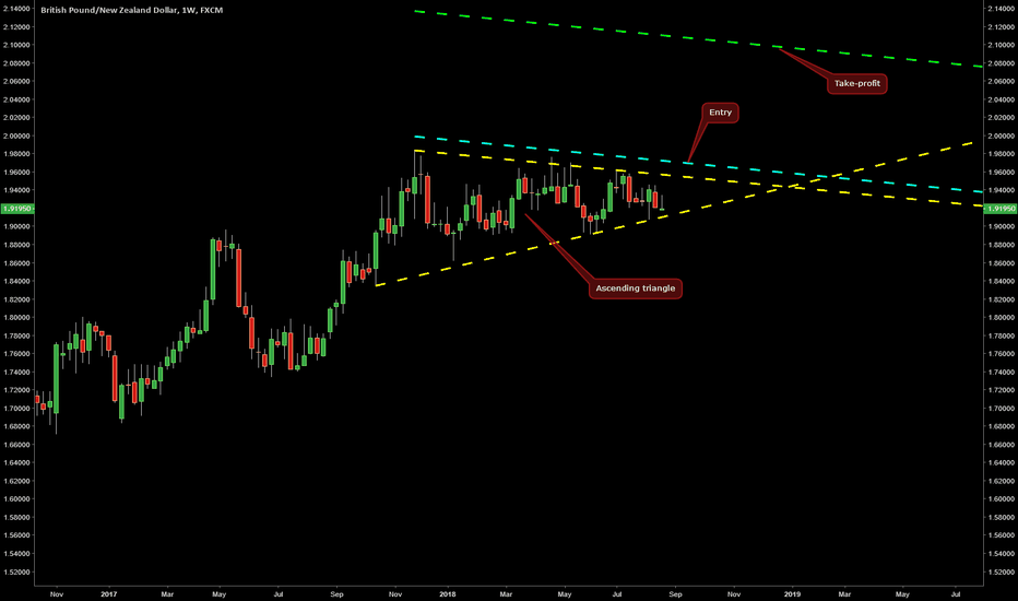 GBPNZD: Ascending Triangle on GBP/NZD @ W1
