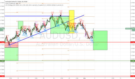 AUDUSD: AUD/USD SELL