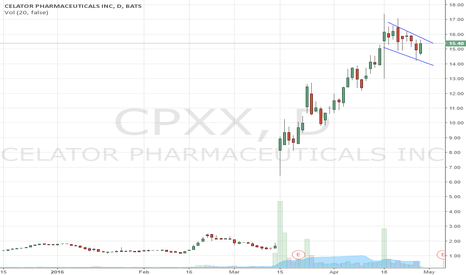 CPXX: $CPXX -- Nice flag looks to be ready to move again