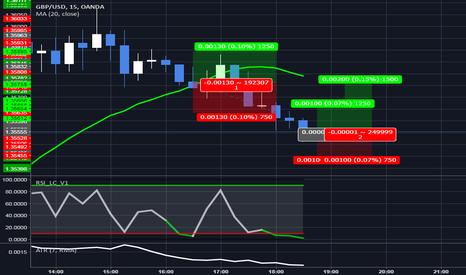 GBPUSD: GBPUSD - RSI LC Strategy