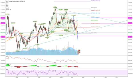USDCHF: USDCHF Daily Bullish Gartley with AB = CD and bottom of channel