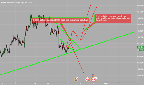 GBPJPY: upside possible