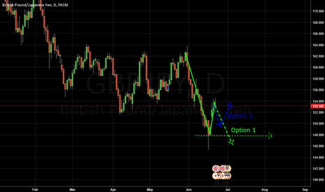 GBPJPY: GBPJPY Short or buy for coming weeks.