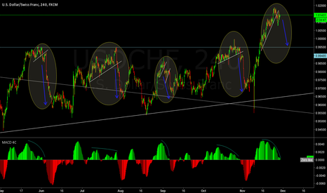 USDCHF: Waiting for short
