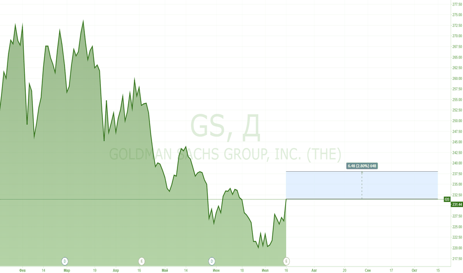GS: Goldman Sachs Group