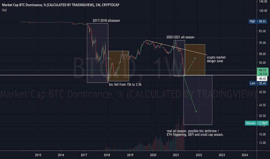 kaip padaryti bitcoin trading