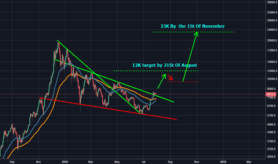BTCUSD: The King Of Cryptocurrencies Finally Breaking That Falling Wedge