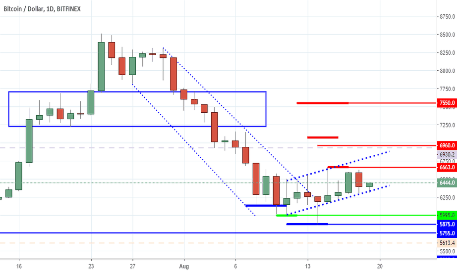 BTCUSD: Bitcoin - Playing Strong Hands Against Aggressive Players