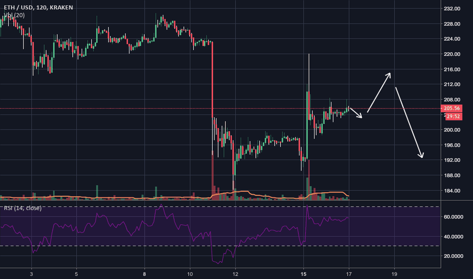 ETHUSD: Possible Eth moves Oct 16-20