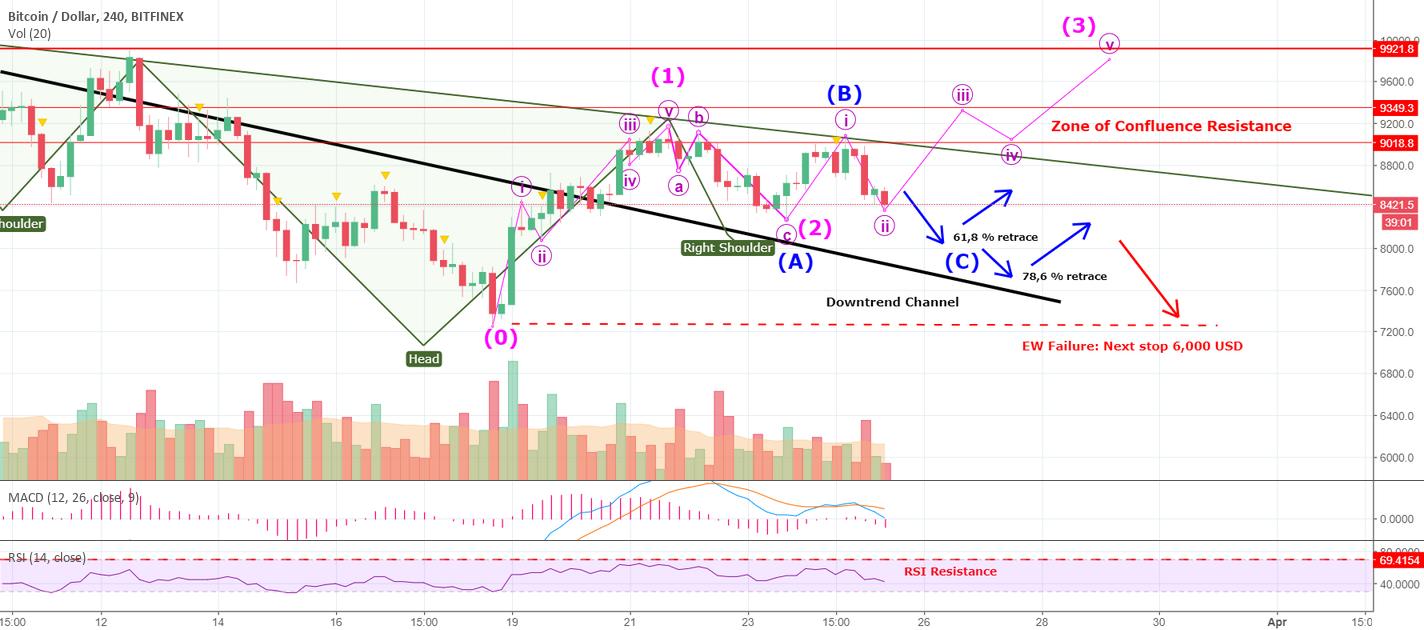 tőzsdei vs bitcoin chart