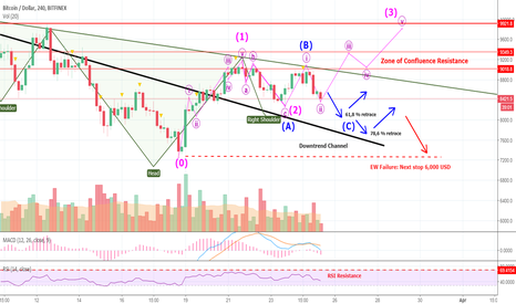 BTCUSD: NEVER Trust TA Conclusions From Someone With A Fixed Narrative!