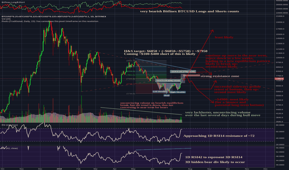 BTCUSD*0.25+BTCUSD*0.225+BTCUSD*0.225+XBTUSD*0.2+BTCUSD*0.1: Bitcoin: Four Potential Paths for Early Q3 2018