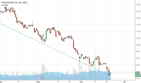 RIG: Downtrend