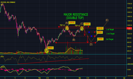 BTCUSD: [BTC/USD] POSSIBLE FALSE BULL- DOUBLE TOP ! POSSIBLE CORRECTION!