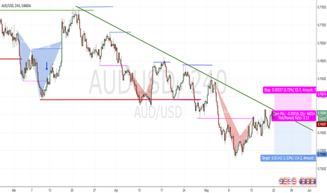 AUDUSD: Sold @Resistance after candlestick pattern