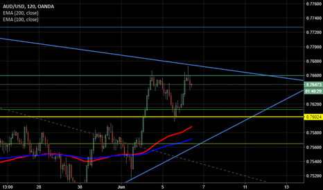 AUDUSD: AUD USD - Double top formed in important zone