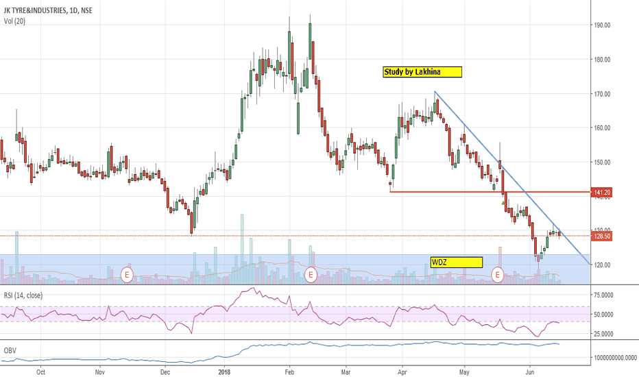 JKTYRE: JKTYRE trying to break out