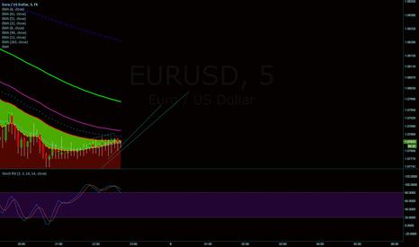 EURUSD: EUR/USD Short term