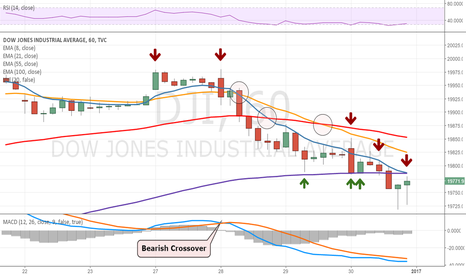 DJI: Dow fighting resistance in weekly downtrend