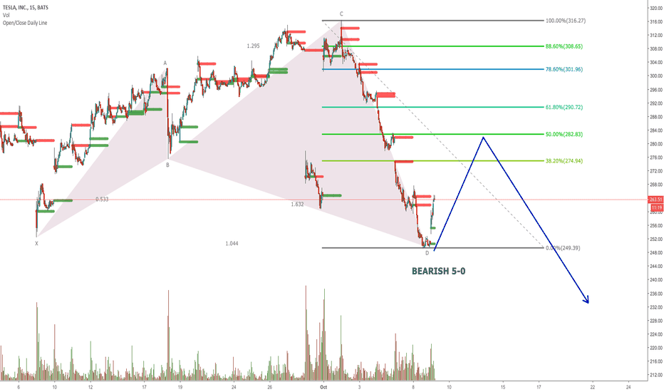 TSLA: TSLA Possible Bearish 5-0 Target