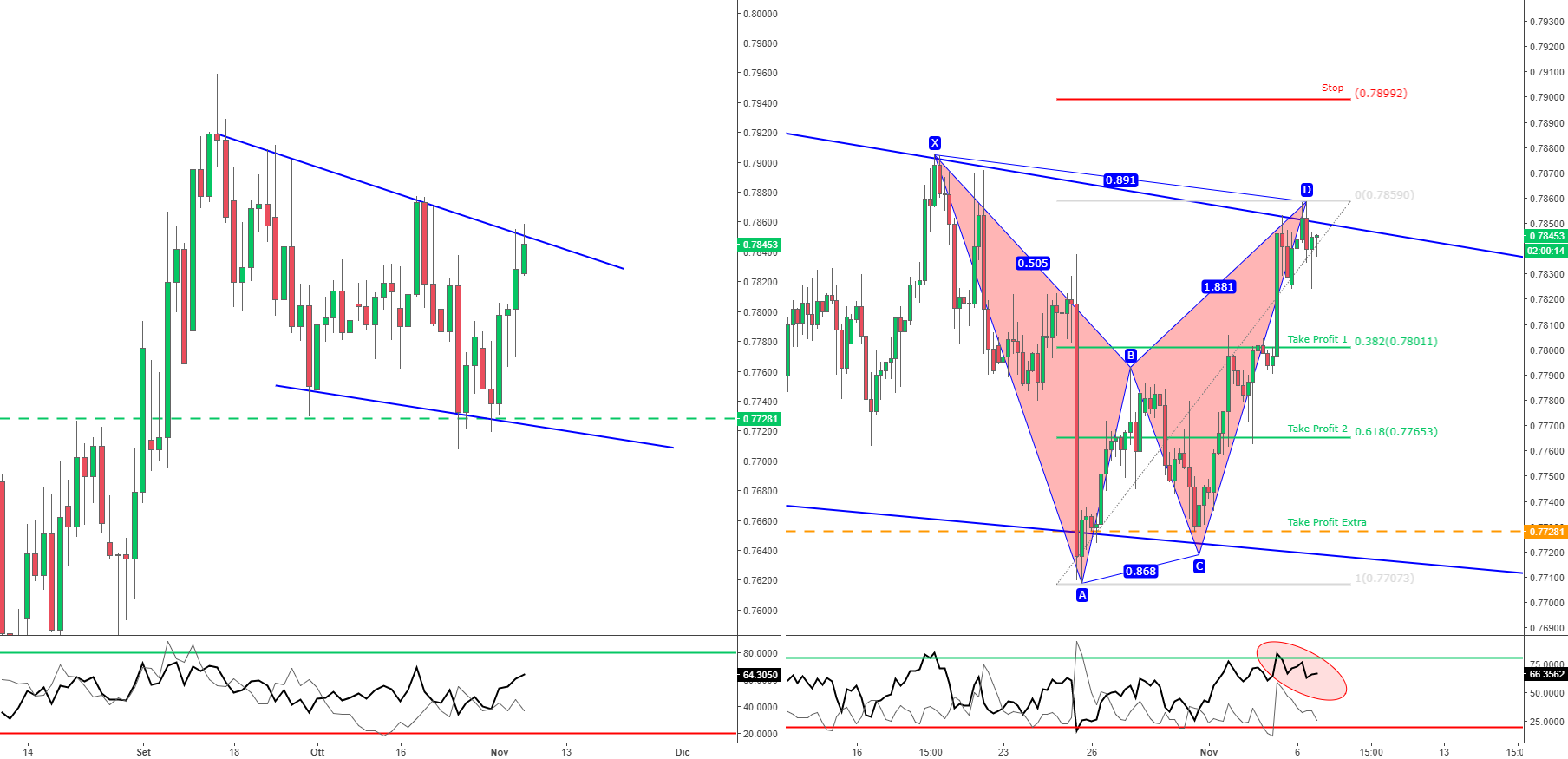 CAD/CHF - BAT Pattern ribassista dentro Wedge Giornaliero