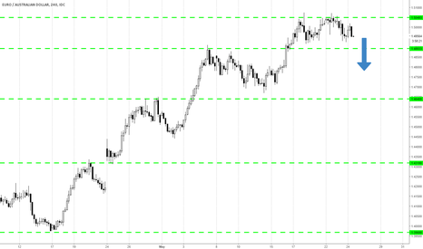 EURAUD: 370 pips down?