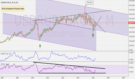 USDRUB*UKOIL: BRENT UKOIL BBL ADJUSTED IN RUSSIAN RUBLES. ROUBLE BARREL.