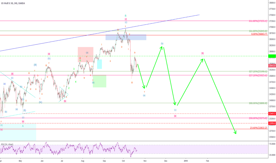 US30USD: Mr. Dow – the beginning of a bear market?