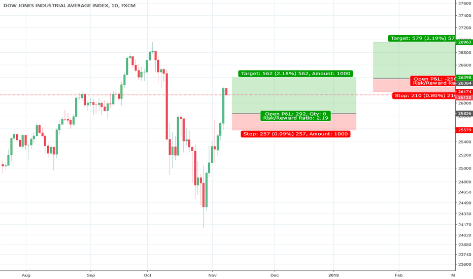 US30: new high? low to buy for big long and new high