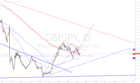 GBPJPY: GBPJPY Long Term Trade