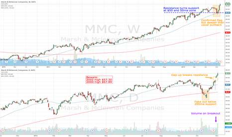MMC: MMC gaps up on volume