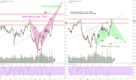 CADCHF: CADCHF !! which way?