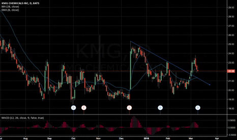 KMG: Long on KMG