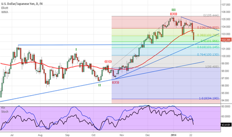 USDJPY: more down possible long term