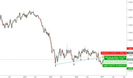 EURUSD: eur usd haftalık grafik takip