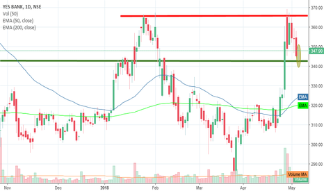 YESBANK: Long YESBANK around 345 for trgt 365 sl 338...Positional Trade