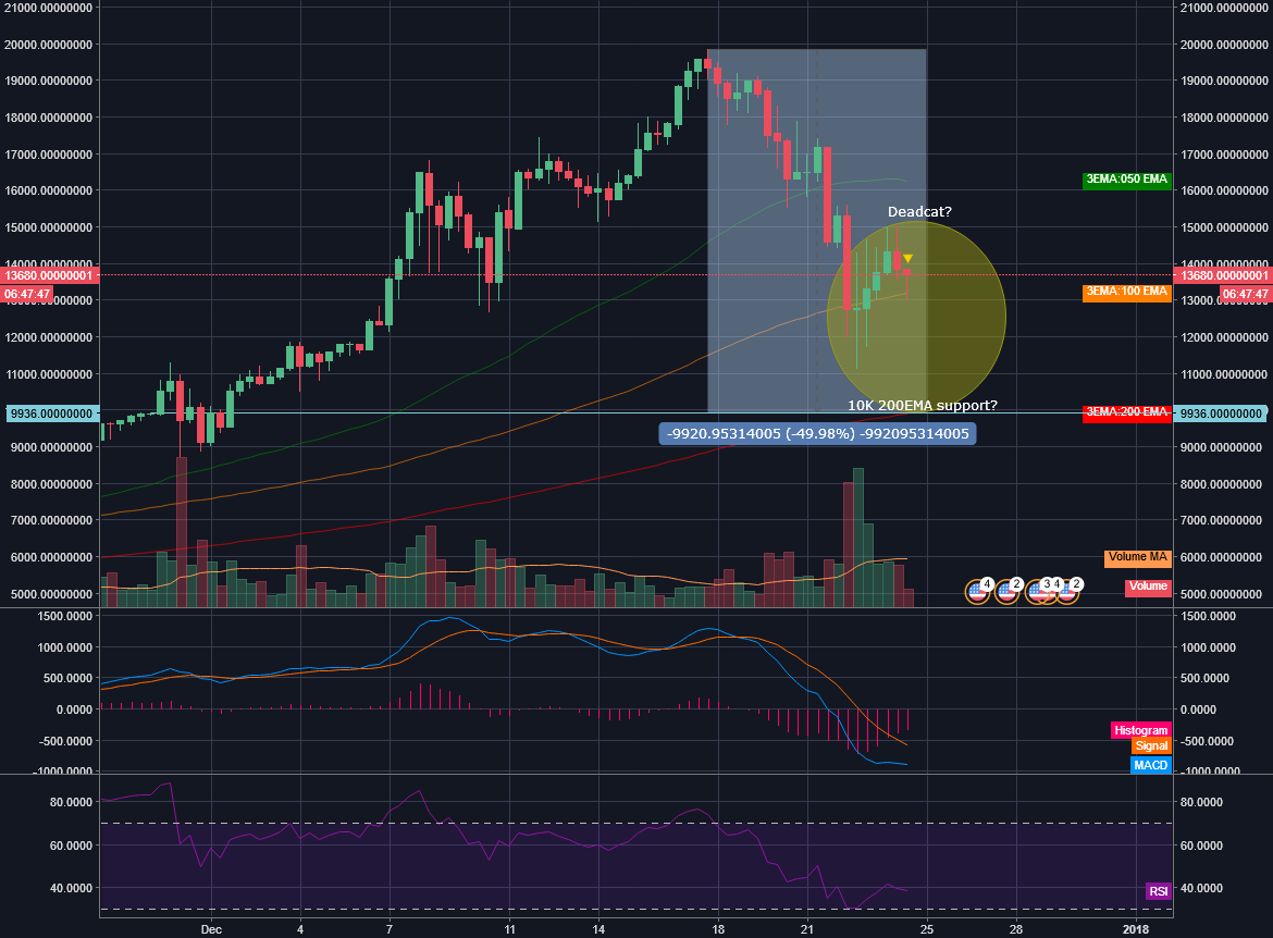UPDATED: BTCUSDT dead-cat moving down the 10k support