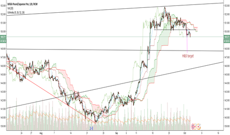 GBPJPY: GBP/JPY H&S breakdown