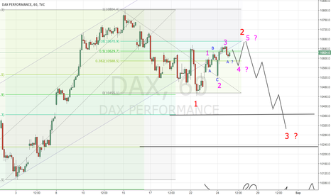 DAX: Counting Elliot in DAX Hourly Chart