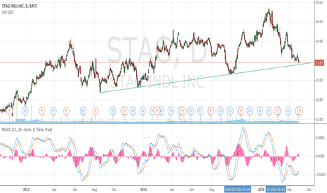 STAG: STAG nearing long term support