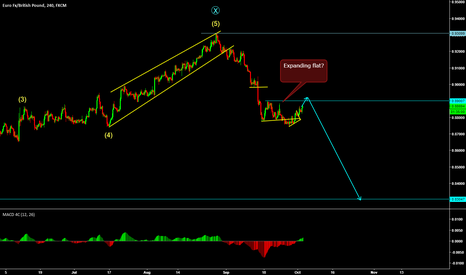 EURGBP: EurGbp expanding flat formation