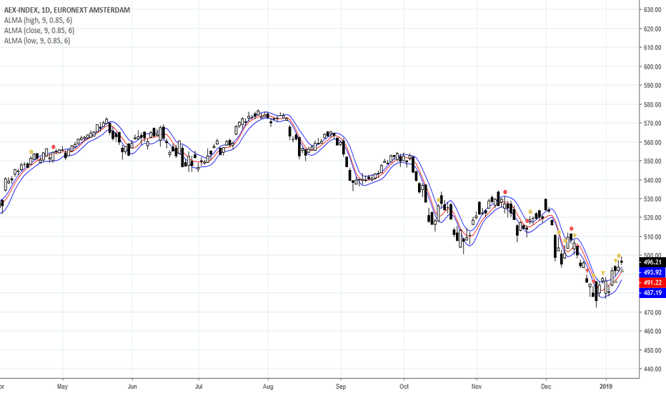 AEX: AEX: 500 pretty tough cape. Futures weaker in opening.