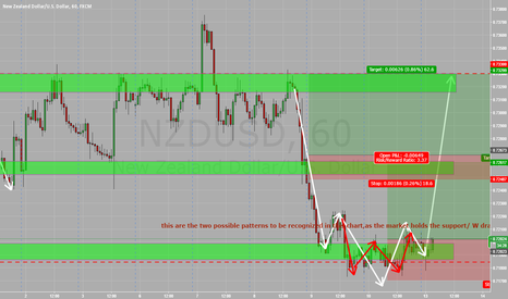 NZDUSD: its that pair again