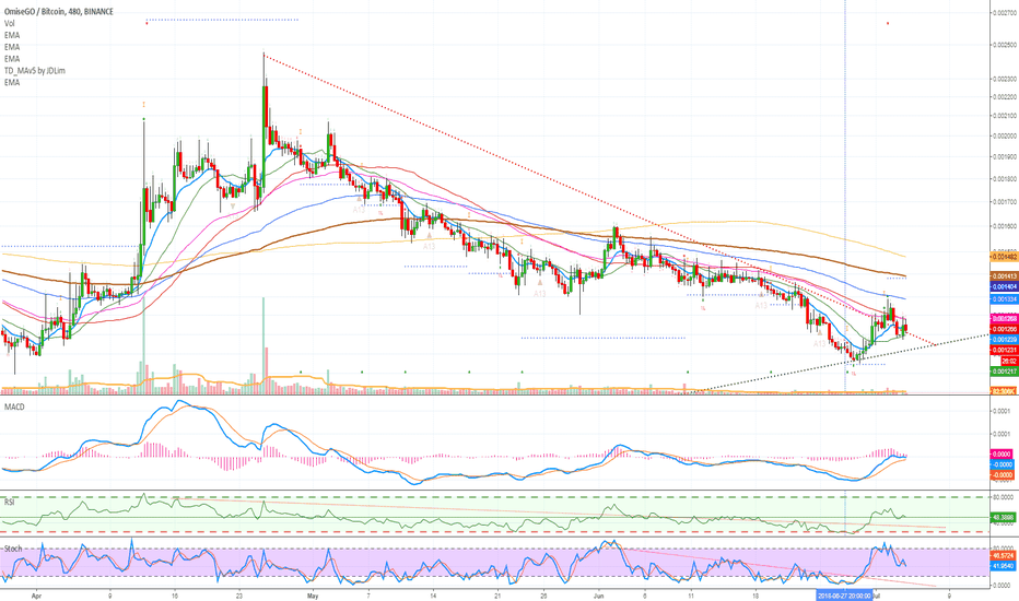 OMGBTC: OmiseGO (OMG) Top Altcoin (100% Profits Potential)