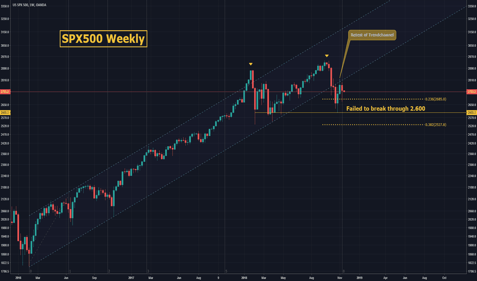 SPX500USD: S&P500: Weekly overview! That Sell-Off was nothing! *19.11.18*
