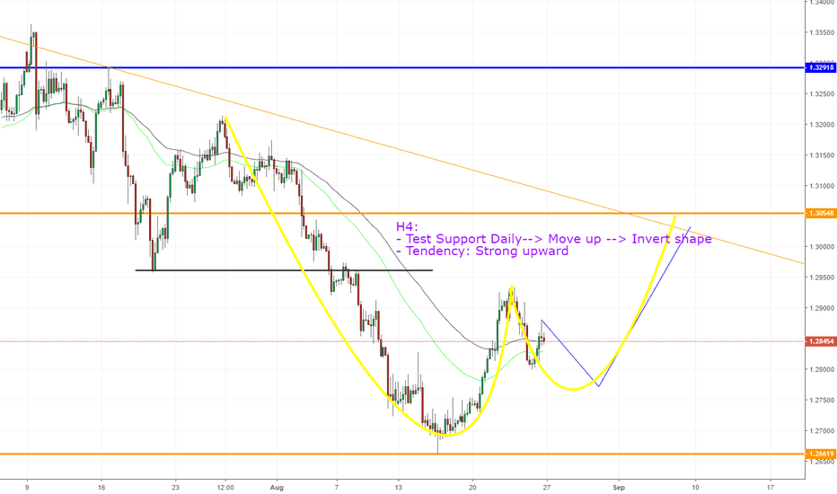 GBPUSD: GBPUSD, Move to resistance Daily !