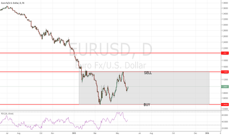 EURUSD: waiting mode