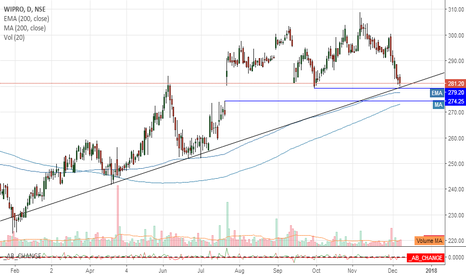 WIPRO: WIPRO AT IMPORTANT ZONE